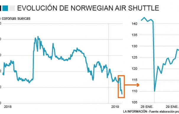 Evolución de Norwegian en bolsa
