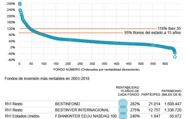 Evolución de la rentabilidad de los fondos en los últimos 15 años