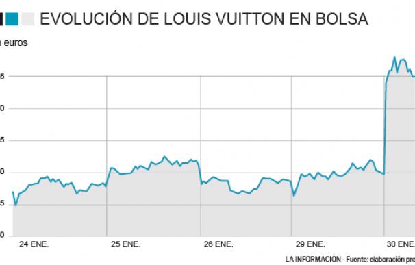 Louis Vuitton se dispara en bolsa tras los buenos resultados de 2018