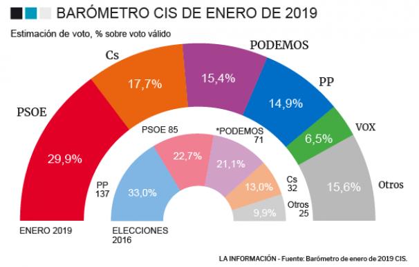 CIS ENERO 2019