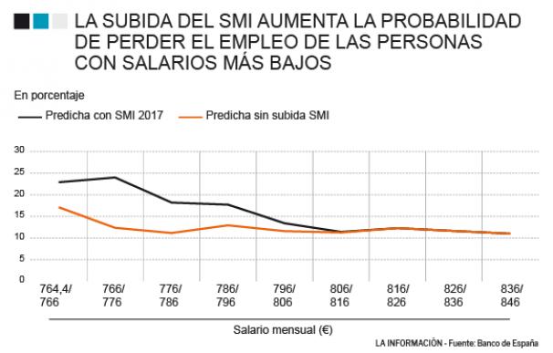 Gráfico Impacto en Empleo de subida del SMI