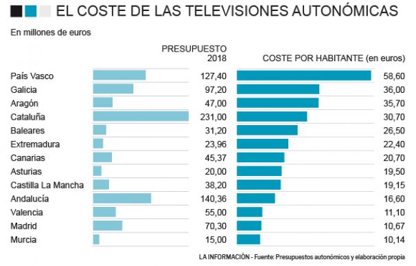 Coste de las televisiones autonómicas