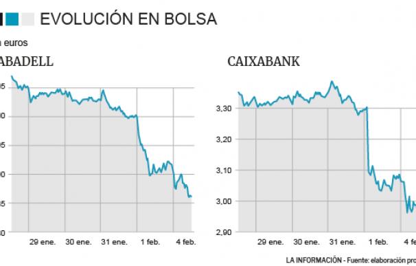 Desplome de Sabadell y Caixabank