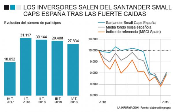 Evolución del Santander Small Caps España