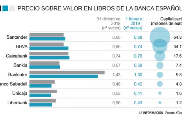 Valor en libros de la banca española.