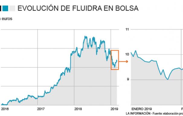 Evolución de Fluidra en bolsa desde 2015