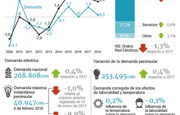 Gráfico sistema eléctrico en 2018.