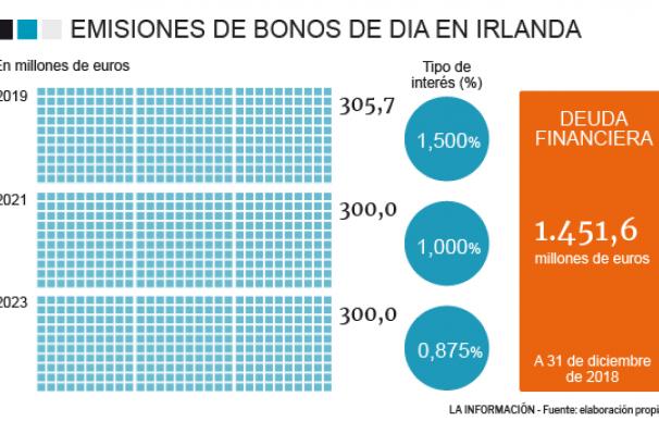 Emisión bonos DIA