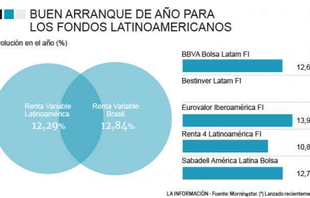 Evolución de los fondos de Latinoamérica