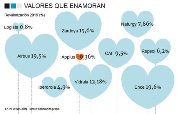 Diez valores que enamoran para no quedarse fuera del mercado en San Valentín