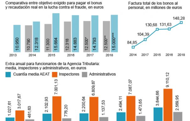 Gráfico Incentivos productividad Agencia Tributaria