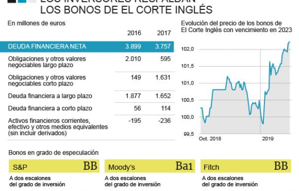 Evolución del precio de los bonos de El Corte Inglés
