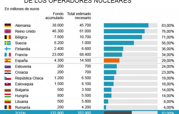 Gráfico fondos nucleares.