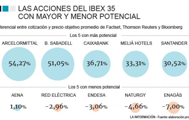 Los valores con mayor y menor potencial del Ibex 35.