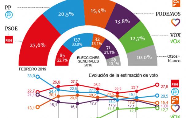El PSOE se dispara pese al fracaso con Cataluña y el fiasco de los Presupuestos