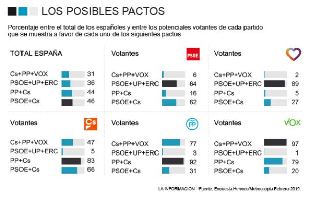 Los pactos preferidos por los españoles