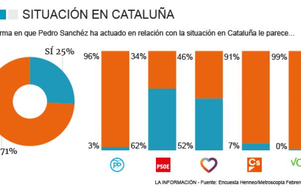 La mayoría de españoles cree errónea la gestión de Cataluña y pedía elecciones