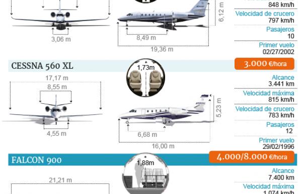 Los aviones de Pedro Sánchez