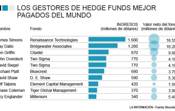 Las cifras millonarias que ingresan los diez mayores gestores de hedge funds