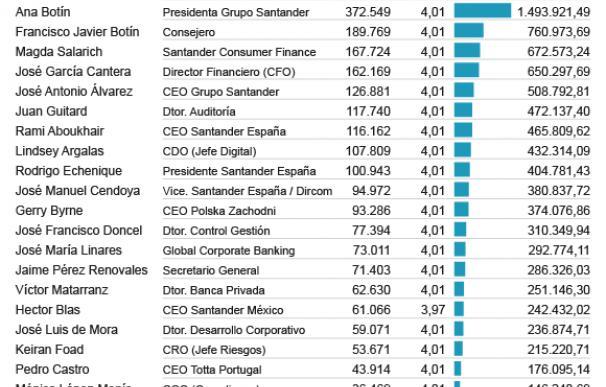 Bonus en acciones en Banco Santander