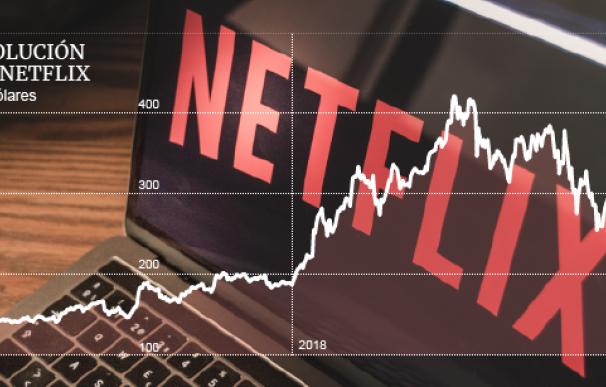 Gráfico evolución Netflix