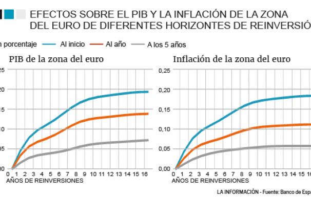 Efectos sobre el PIB e inflación de la política monetaria del BCE