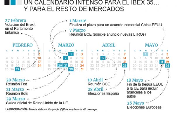 Calendario de infarto para el Ibex 35: 89 días