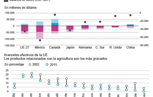 Datos del automóvil y relación comercial UE-EEUU