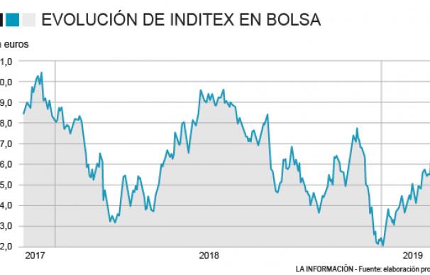 Evolución de Inditex en bolsa