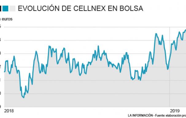 Cellnex trata de pulverizar sus máximos en la víspera de sus resultados anuales
