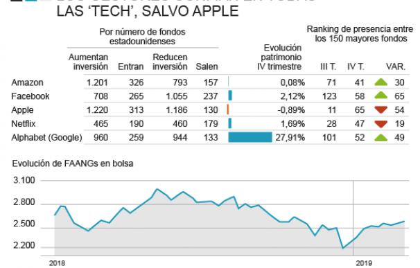 Los Fondos de inversión estadounidenses confían en las 'tech', salvo Apple