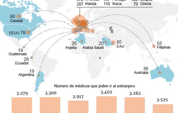 Médicos que solicitan irse al extranjero