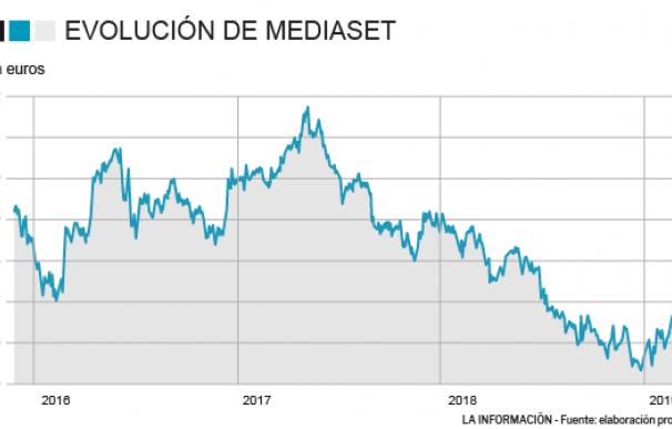 Evolución de Mediaset en bolsa