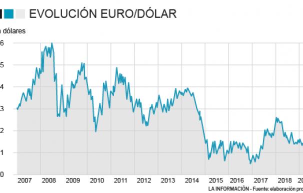 Evolución del euro dólar