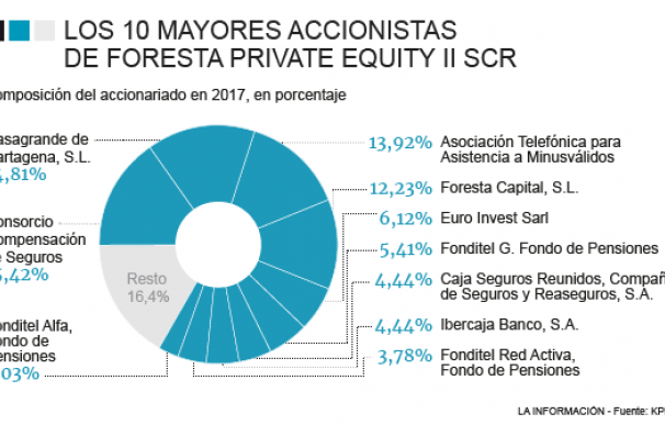 Principales accionistas de Foresta Private Equity II SCR