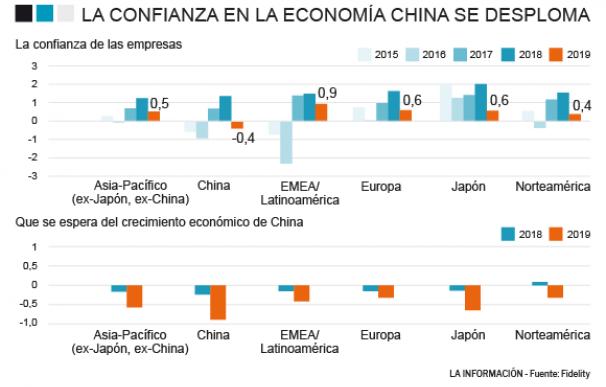 Pesimismo con la economía de China