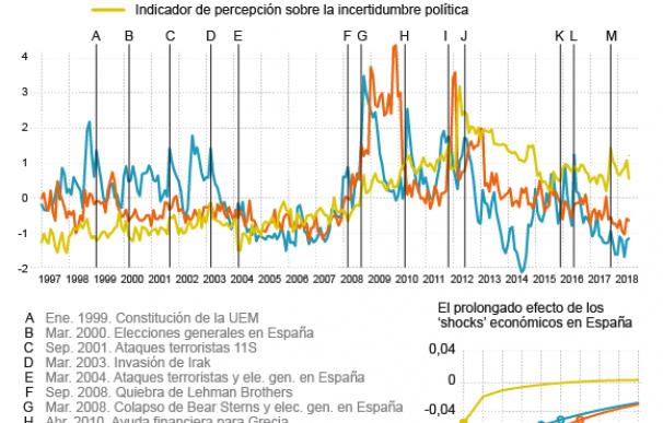 Gráfico Banco de España Crisis