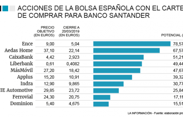 Lista de la compra para Banco Santander