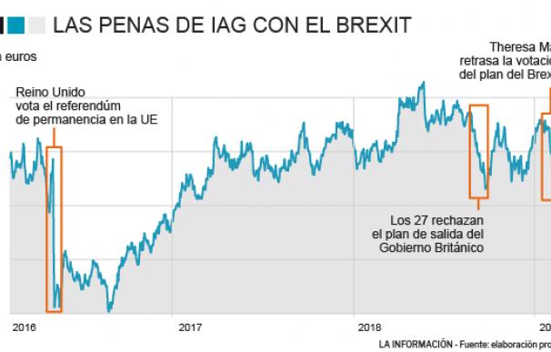 Las penas de IAG con el Brexit