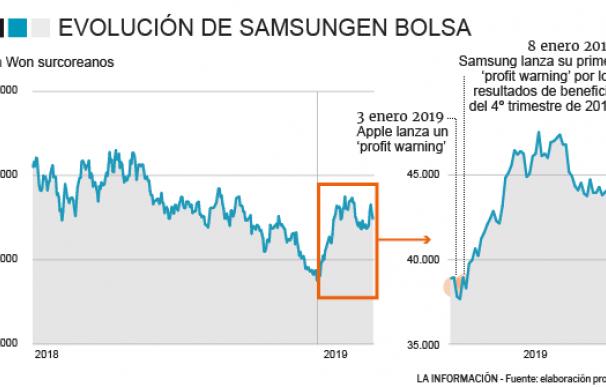 Evolución de Samsung en bolsa desde 2018