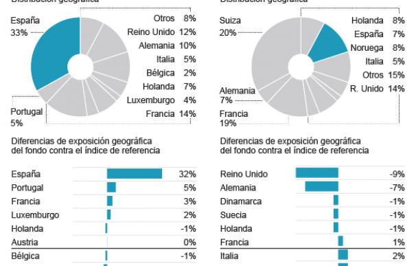 Exposición de los grandes fondos europeos del Santander