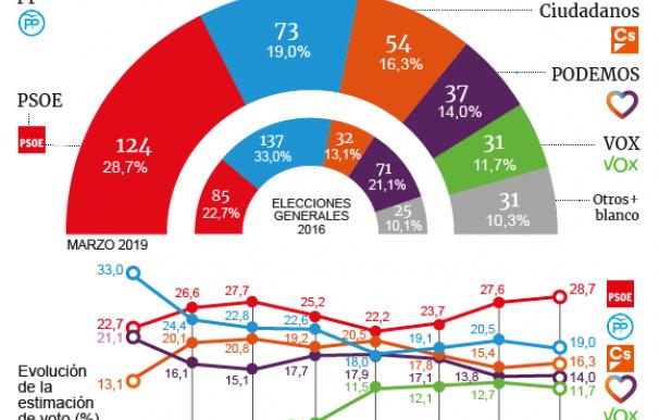 El PSOE sigue imparable y conseguiría su mejor resultado tras los viernes sociales
