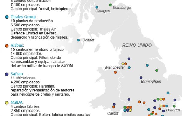 La industria de Defensa en Reino Unido