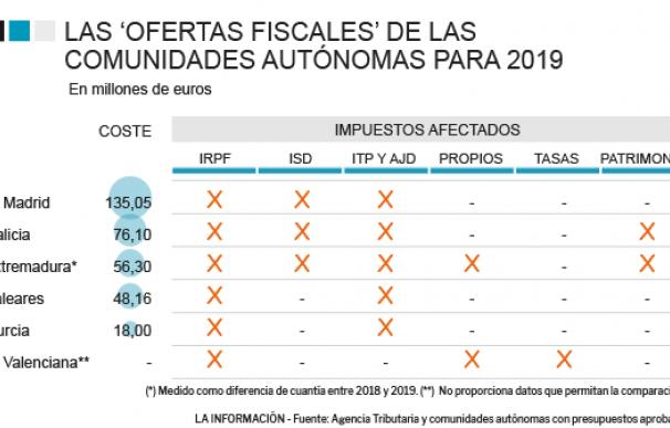 Gráfico beneficios fiscales PGE 2019