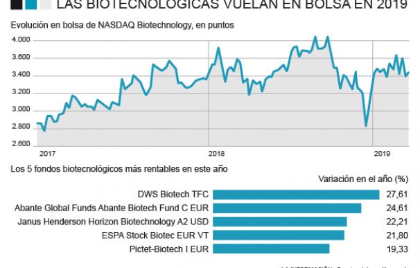 Evolución de la biotecnología en bolsa