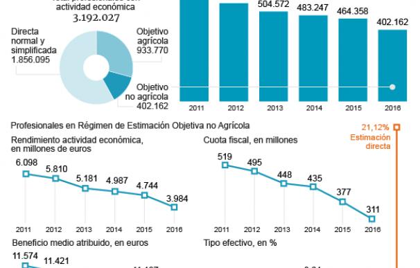 Gráfico Datos Régimen Especial de Módulos.