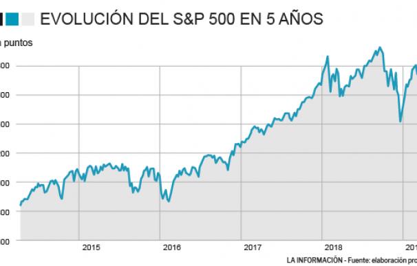 ¿Fin al mercado alcista? Los beneficios en el S&P caerán por primera vez desde 2016