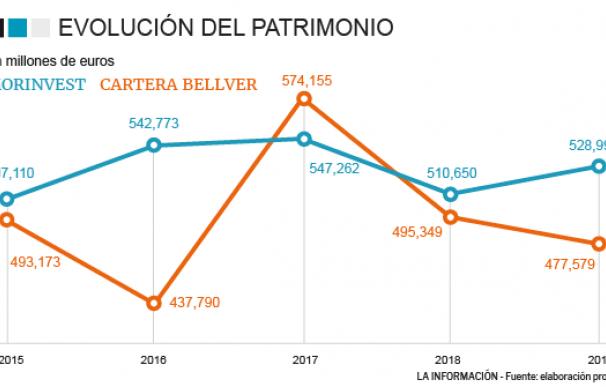 Evolución del patrimonio de las sicavs Cartera Bellver y Morinvest