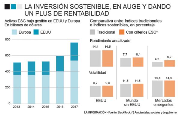 Evolución de las inversiones sostenibles
