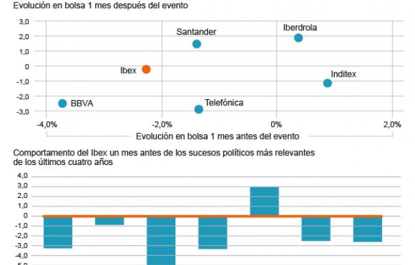 Evolución del Ibex tras los acontecimientos políticos